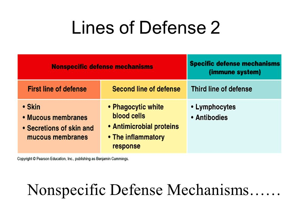 Lines of Defense 2 Nonspecific Defense Mechanisms……