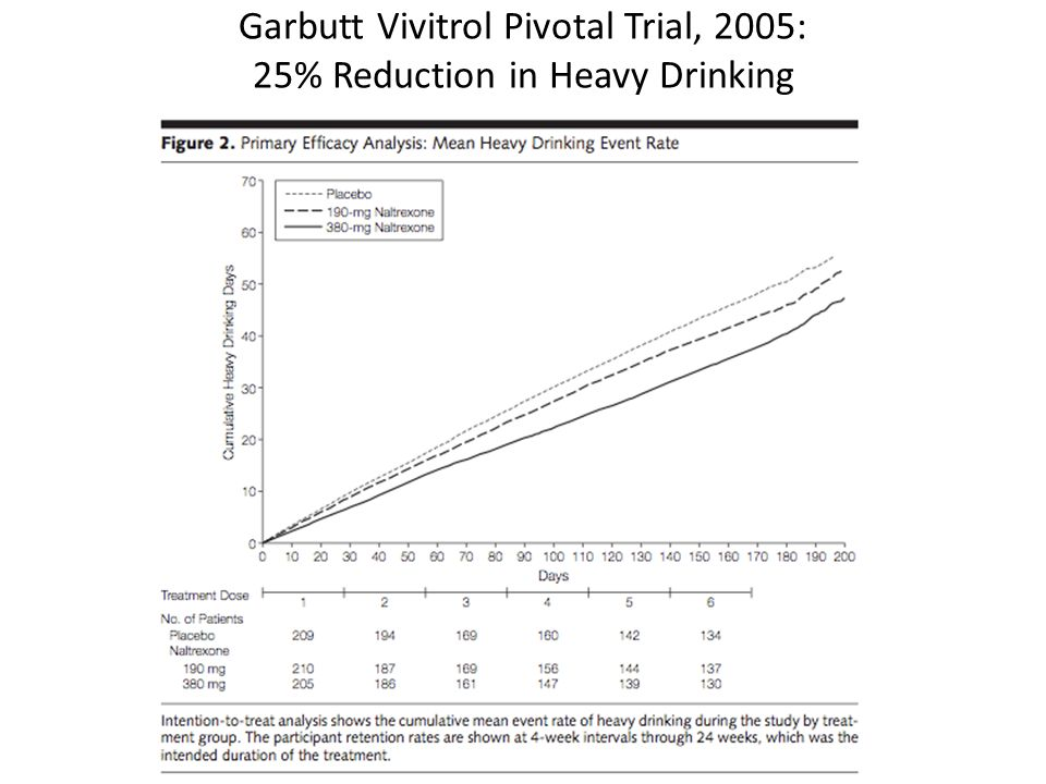 Garbutt Vivitrol Pivotal Trial, 2005: 25% Reduction in Heavy Drinking