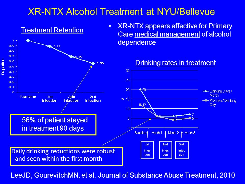 XR-NTX Alcohol Treatment at NYU/Bellevue