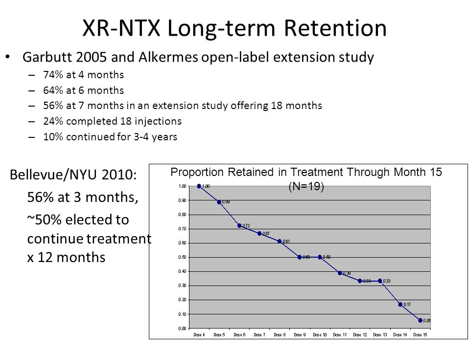 XR-NTX Long-term Retention