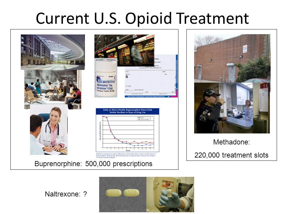 Current U.S. Opioid Treatment