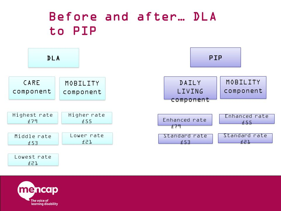 Before and after… DLA to PIP
