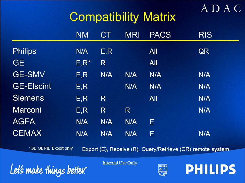 Compatibility Matrix NM CT MRI PACS RIS Philips GE GE-SMV GE-Elscint