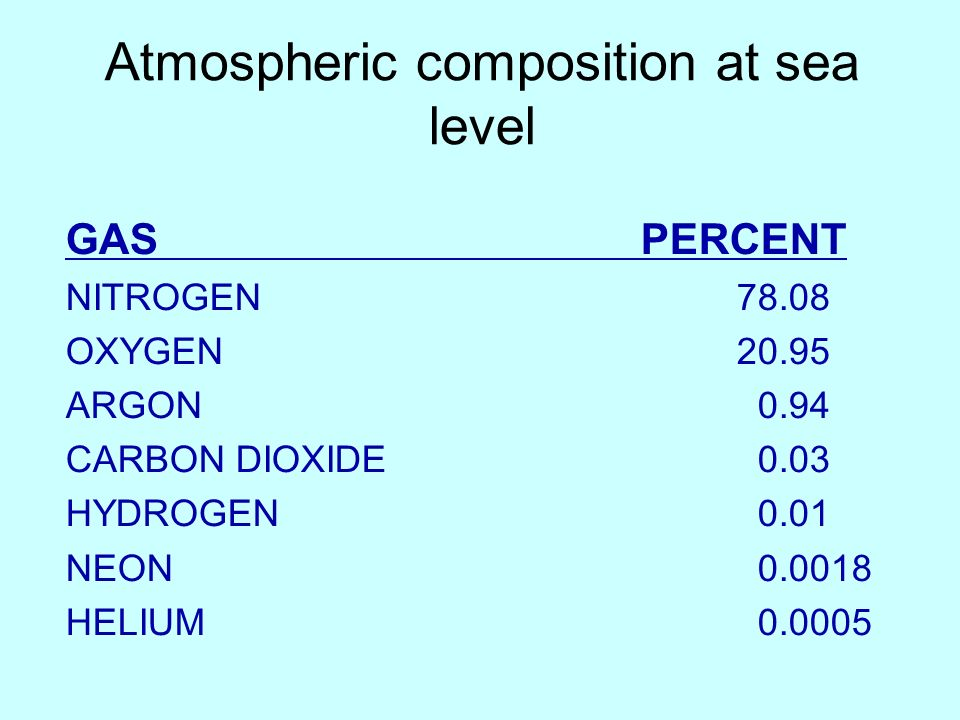 Atmospheric composition at sea level