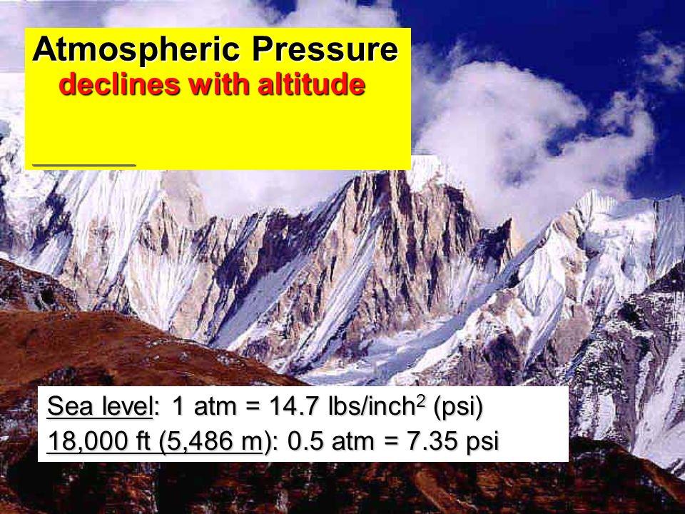 Atmospheric Pressure declines with altitude