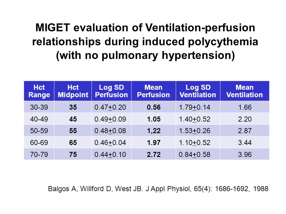 MIGET evaluation of Ventilation-perfusion relationships during induced polycythemia (with no pulmonary hypertension)