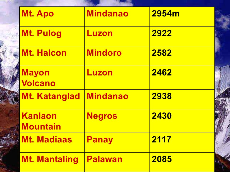 2085 Palawan Mt. Mantaling 2117 Panay Mt. Madiaas 2430 Negros