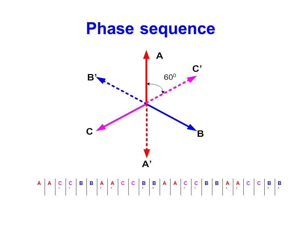 Phase sequence A C' B A' C B'