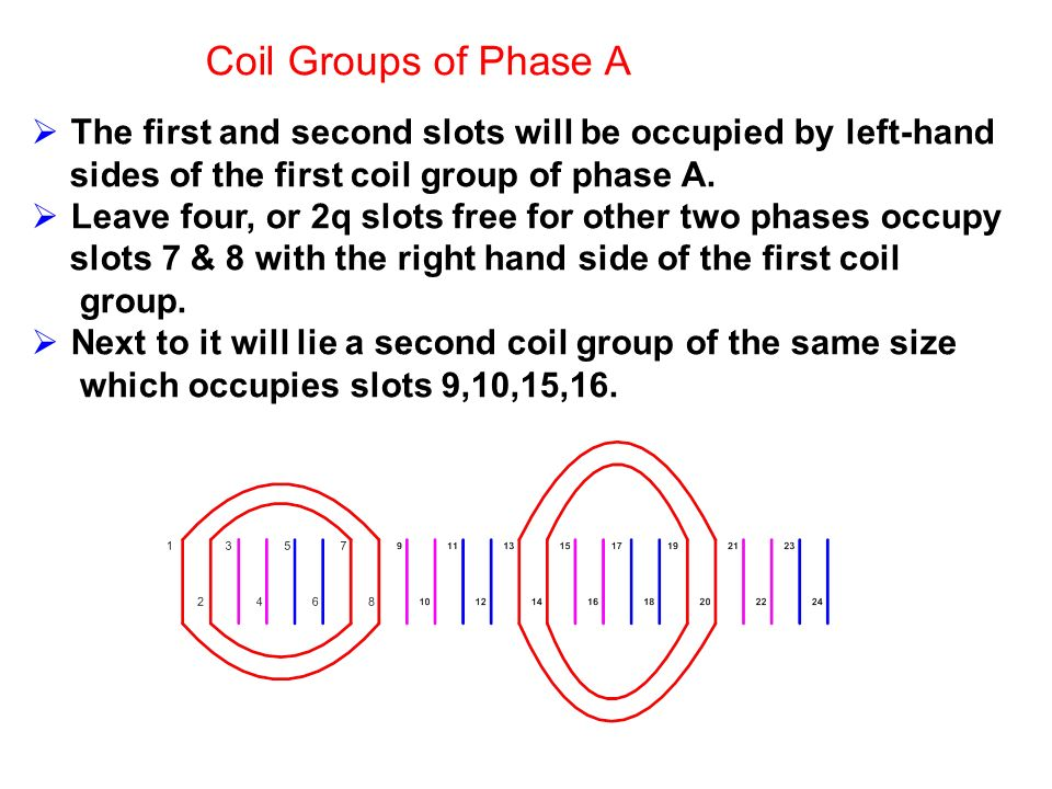 Coil Groups of Phase A The first and second slots will be occupied by left-hand. sides of the first coil group of phase A.