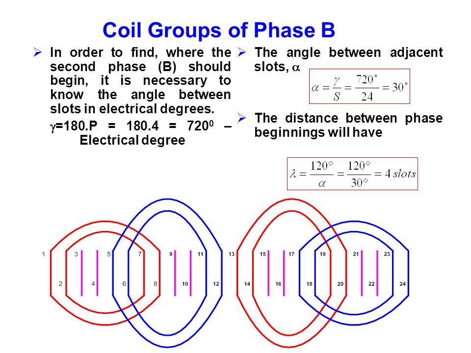 Coil Groups of Phase B