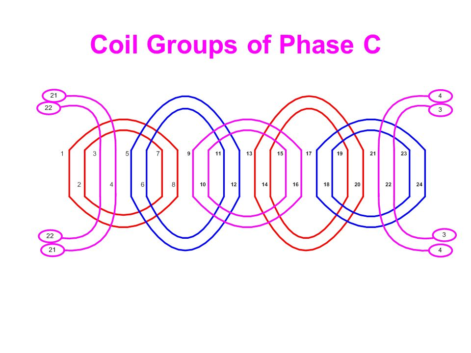 Coil Groups of Phase C