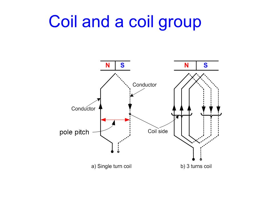 Coil and a coil group