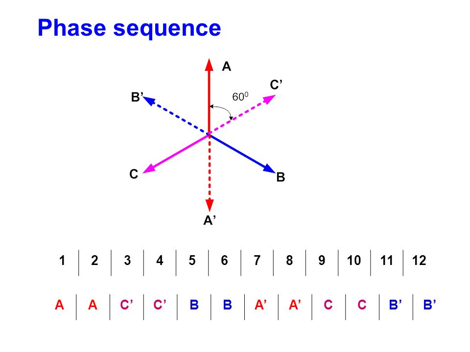 Phase sequence 1 2 3 4 5 6 7 8 9 10 11 12 A C' B A' C B'