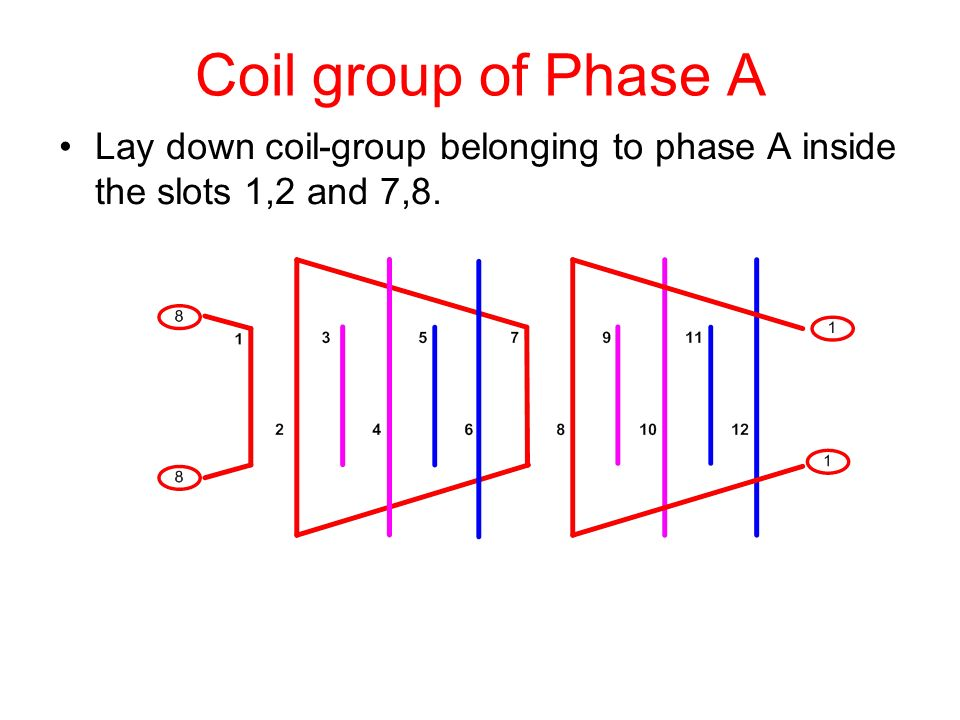 Coil group of Phase A Lay down coil-group belonging to phase A inside the slots 1,2 and 7,8.