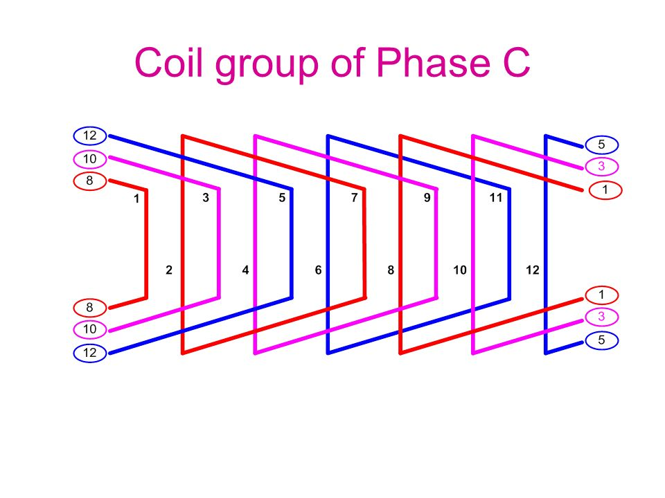 Coil group of Phase C
