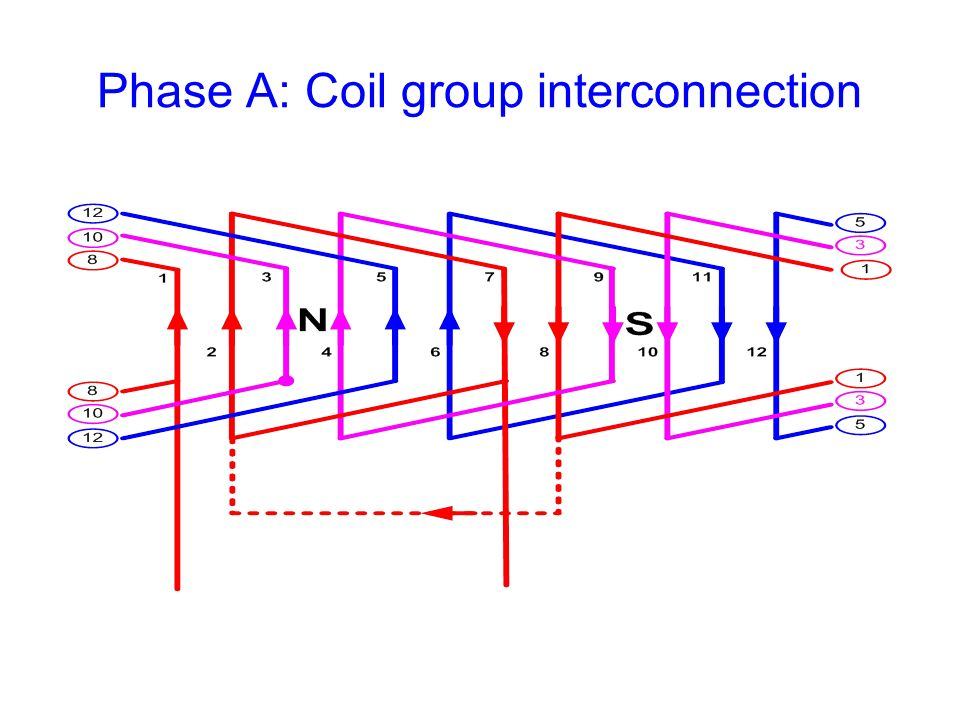 Phase A: Coil group interconnection