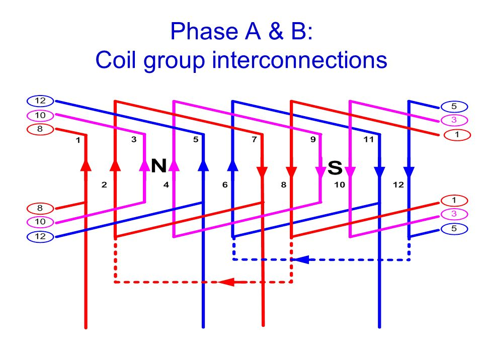 Phase A & B: Coil group interconnections
