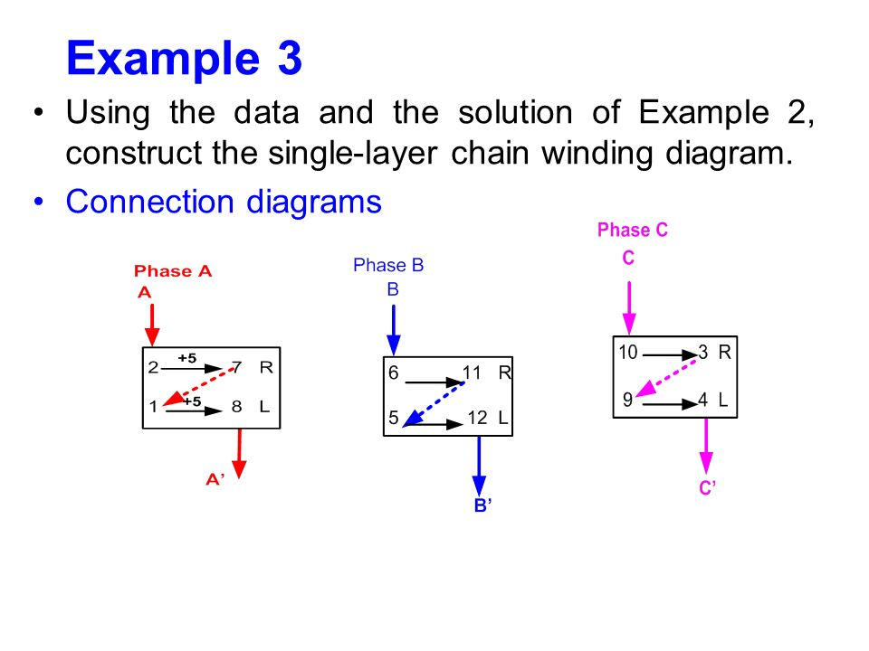 Example 3 Using the data and the solution of Example 2, construct the single-layer chain winding diagram.