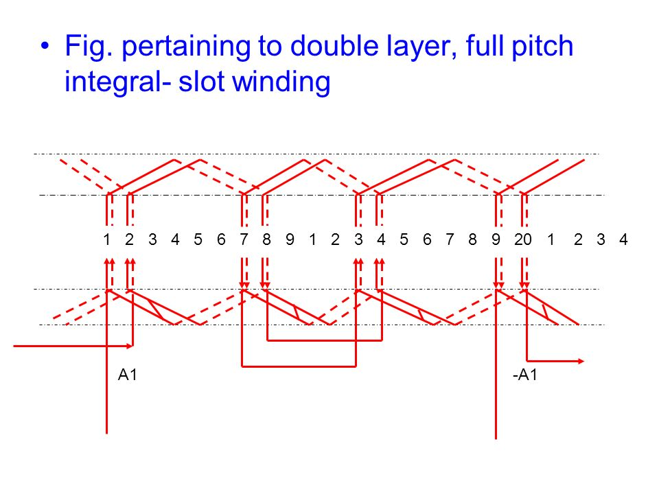 Fig. pertaining to double layer, full pitch integral- slot winding