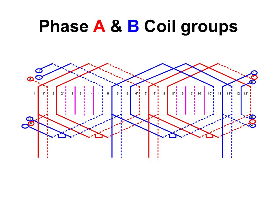 Phase A & B Coil groups