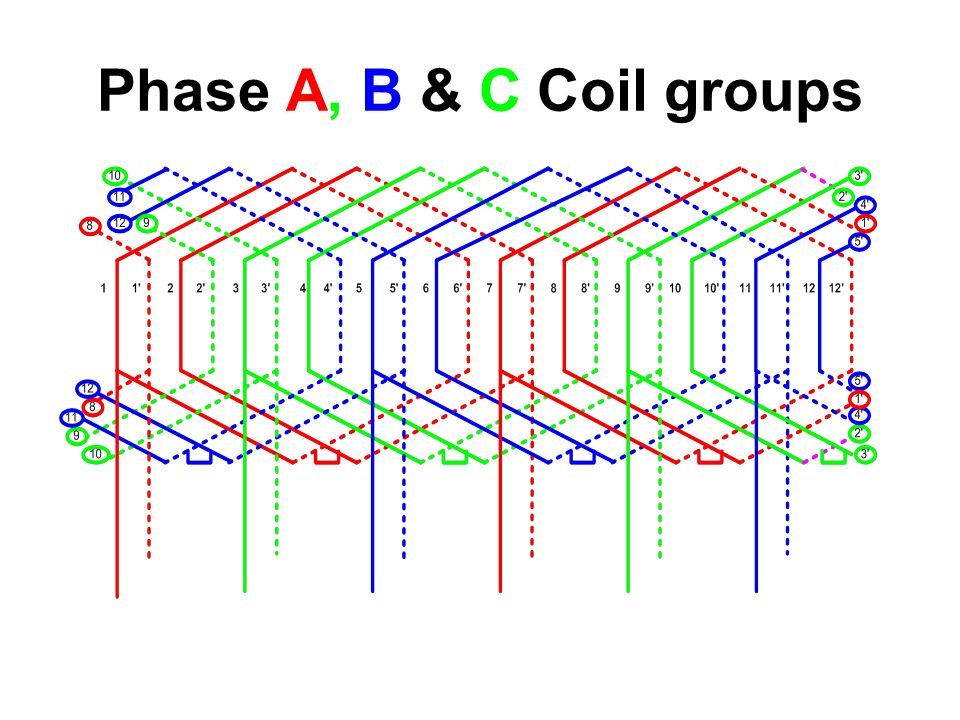 Phase A, B & C Coil groups