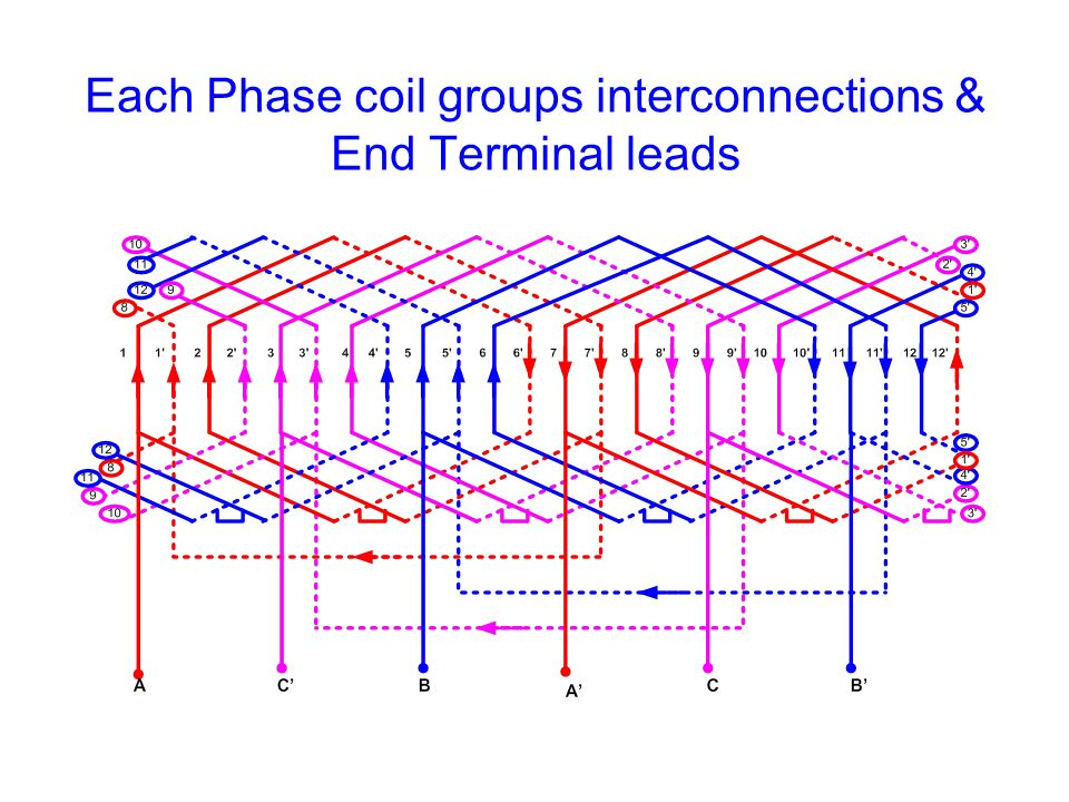Each Phase coil groups interconnections & End Terminal leads