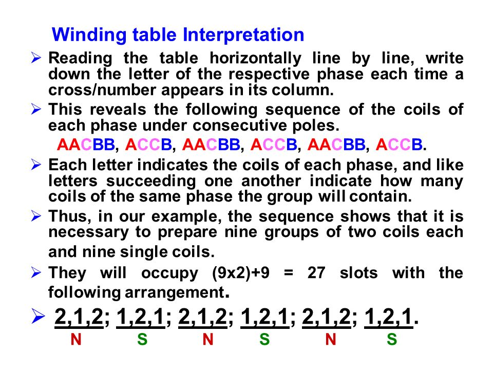 Winding table Interpretation