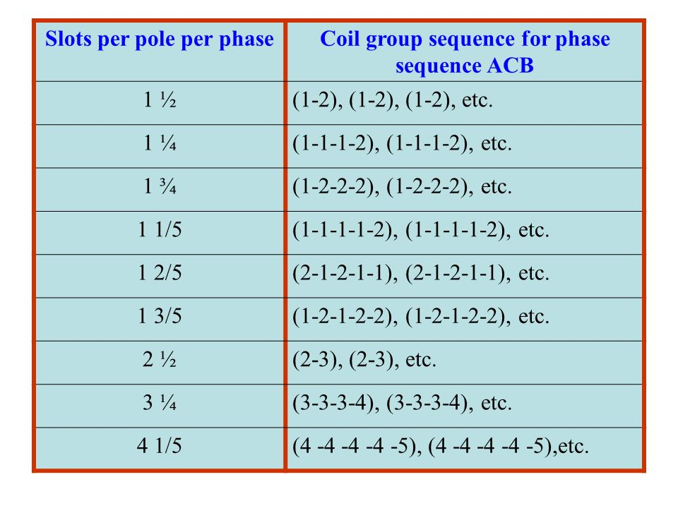 Slots per pole per phase Coil group sequence for phase sequence ACB