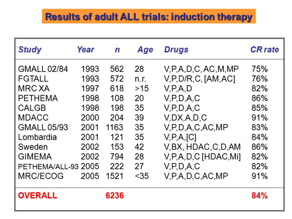 Results of adult ALL trials: induction therapy
