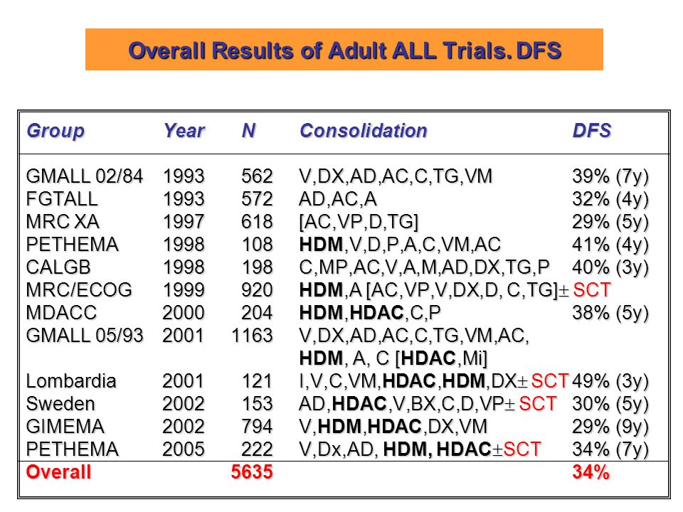 Overall Results of Adult ALL Trials. DFS