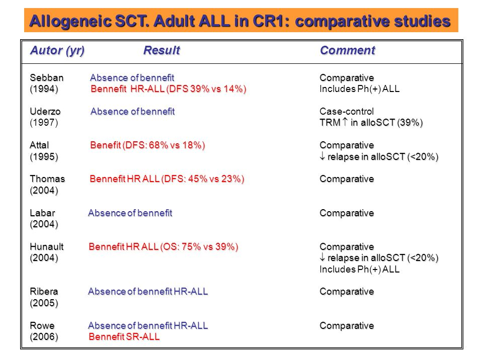Allogeneic SCT. Adult ALL in CR1: comparative studies
