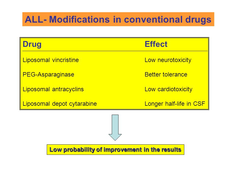 ALL- Modifications in conventional drugs