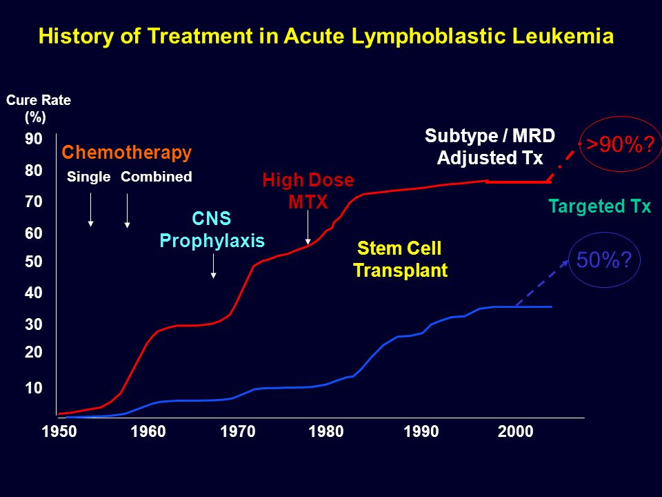 History of Treatment in Acute Lymphoblastic Leukemia