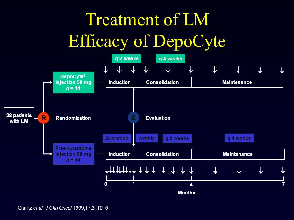 Treatment of LM Efficacy of DepoCyte