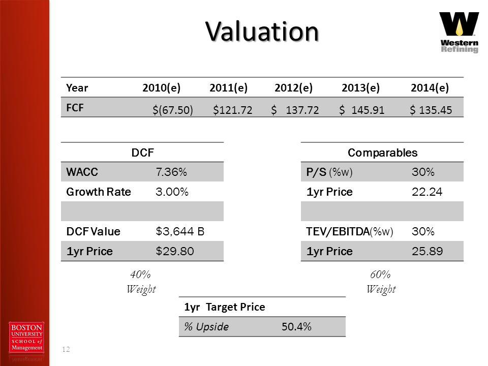 Valuation Year 2010(e) 2011(e) 2012(e) 2013(e) 2014(e) FCF $(67.50)