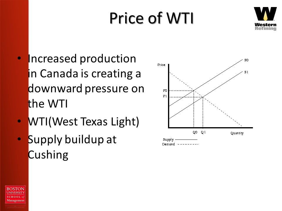 Price of WTI Increased production in Canada is creating a downward pressure on the WTI. WTI(West Texas Light)