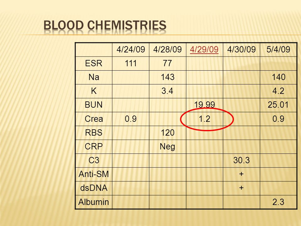 Blood Chemistries 4/24/09 4/28/09 4/29/09 4/30/09 5/4/09 ESR 111 77 Na