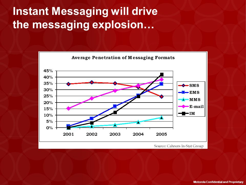 Instant Messaging will drive the messaging explosion…