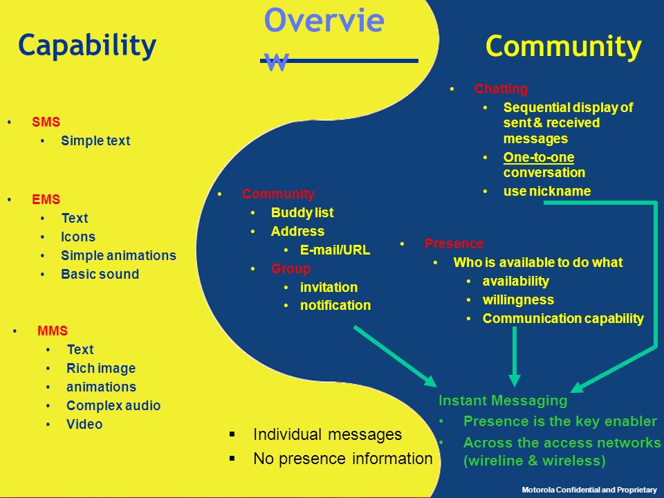 Overview Capability Community Individual messages