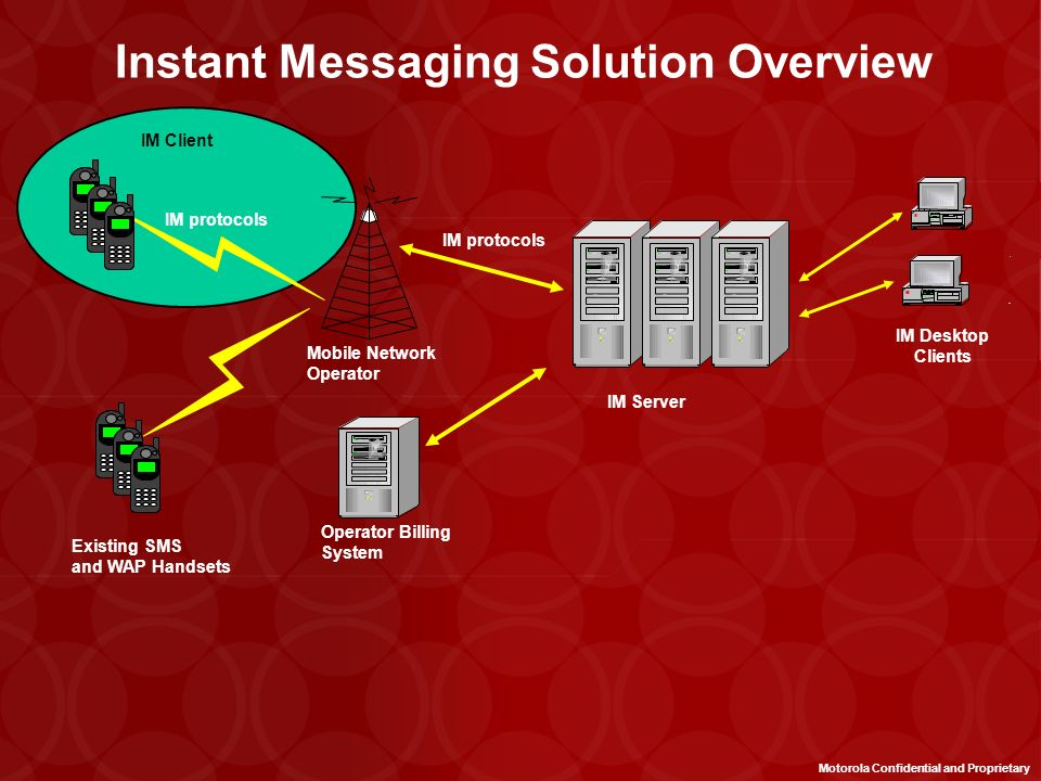 Instant Messaging Solution Overview
