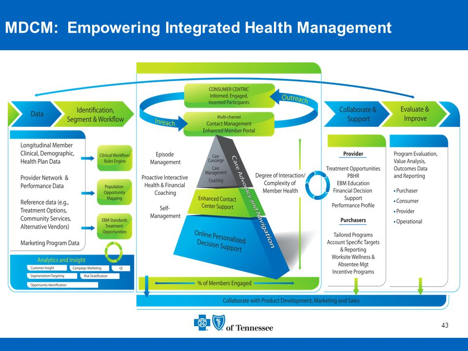 MDCM: Empowering Integrated Health Management