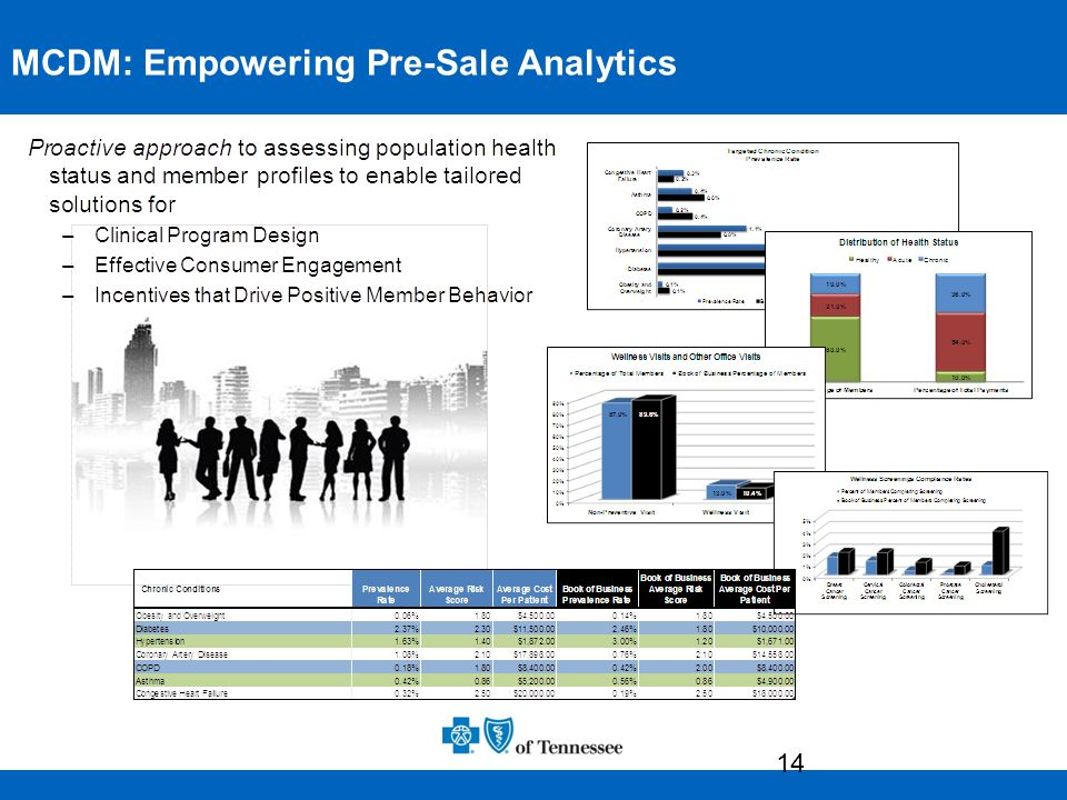 MCDM: Empowering Pre-Sale Analytics
