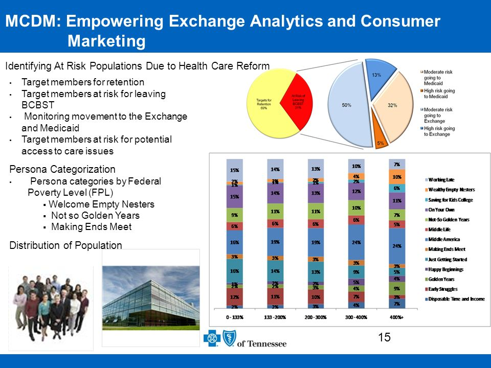 MCDM: Empowering Exchange Analytics and Consumer Marketing