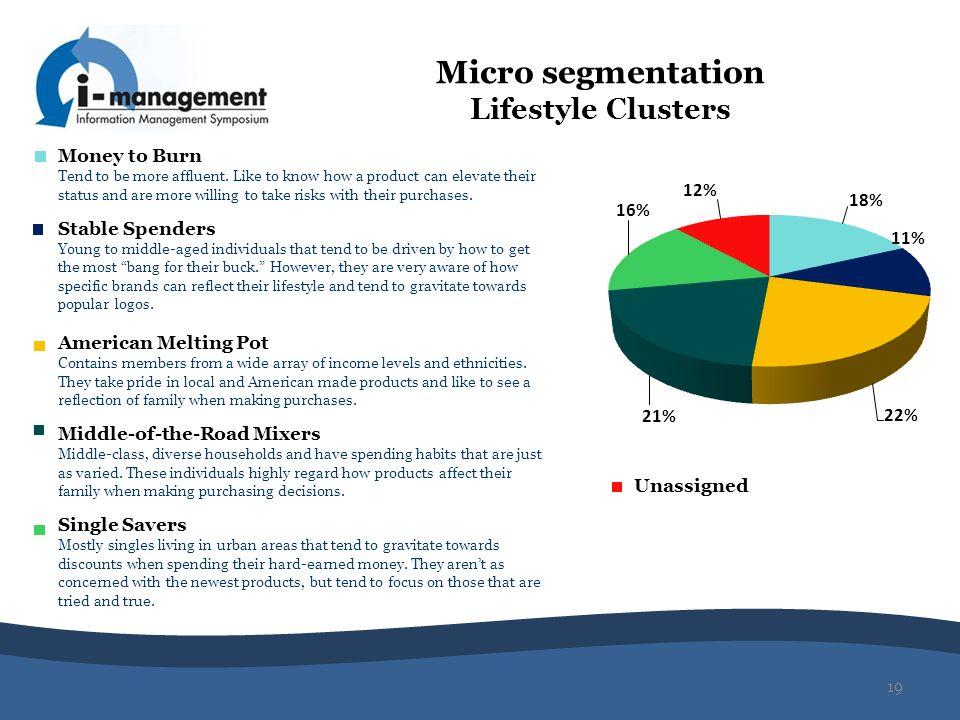 Micro segmentation Lifestyle Clusters
