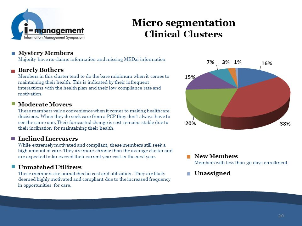 Micro segmentation Clinical Clusters