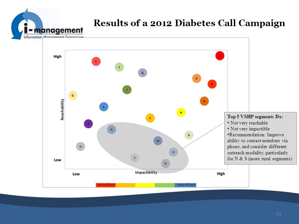Results of a 2012 Diabetes Call Campaign