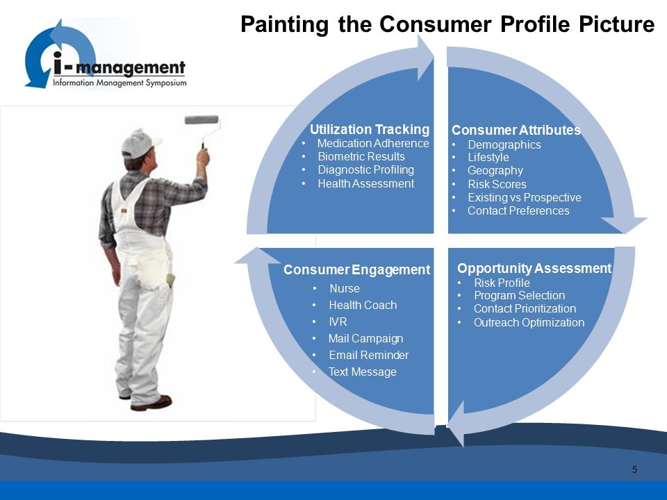 Painting the Consumer Profile Picture