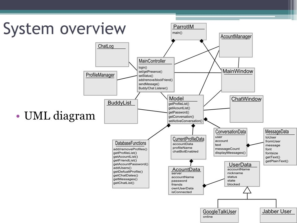 System overview UML diagram