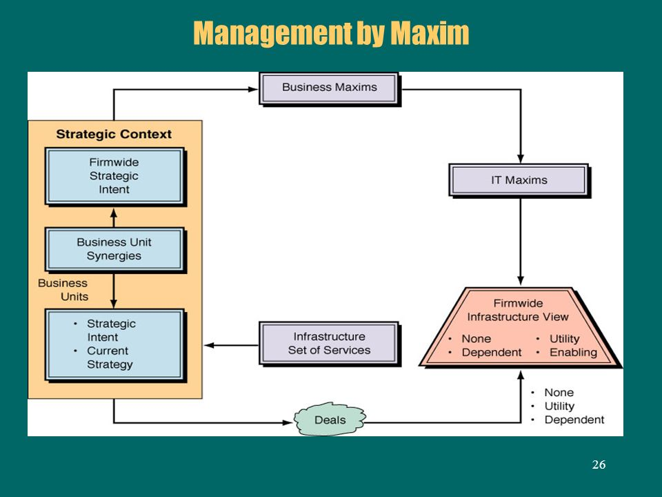 Management by Maxim