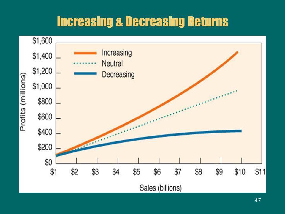 Increasing & Decreasing Returns